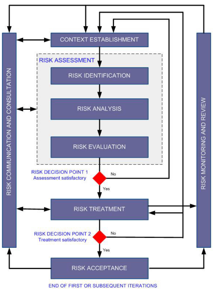 ISO-IEC-27005-Risk-Management-Process