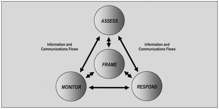 Source-NIST-SP-800-39-risk-management-process